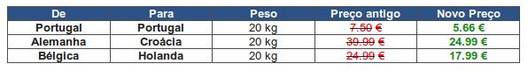 tabela eurosender